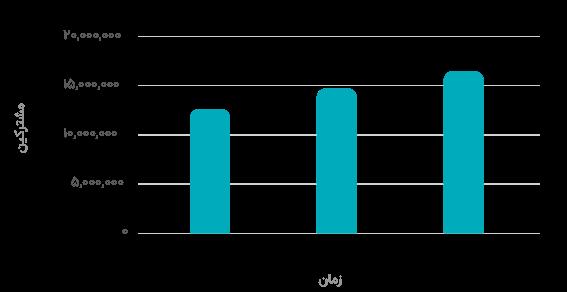 نرخ عضوگیری در نجوا در ایام کرونا