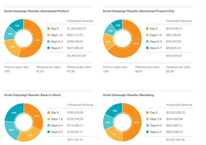 تجزیه و تحلیل دیتاهای ایمیل مارکتینگ