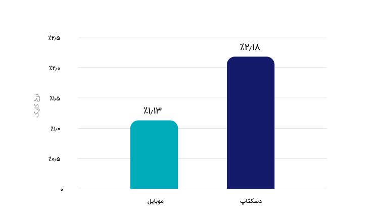 مقایسه نرخ کلیک موبایل و دسکتاپ