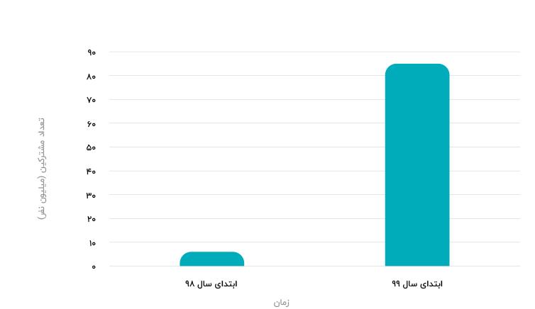 نمودار رشد مشترکین نجوا