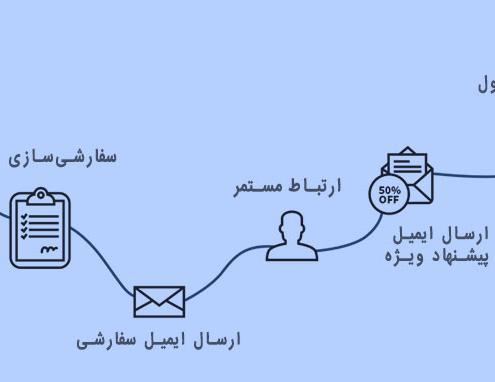 انواع ایمیل در بازاریابی ایمیلی
