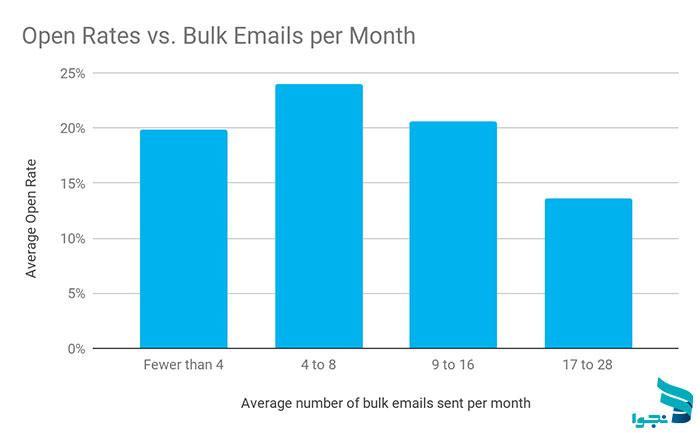 ارسال ایمیل خبرنامه بر اساس نرخ باز شدن ایمیل