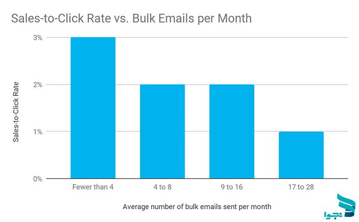 ارسال ایمیل خبرنامه بر اساس نرخ فروش