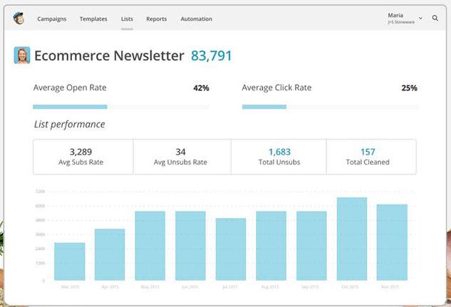 میل چیمپ ابزار بازاریابی دیجیتال از طریق ایمیل